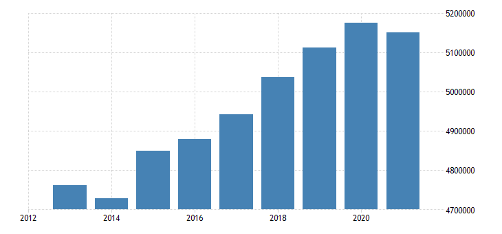 italy number of touristic bedplaces eurostat data