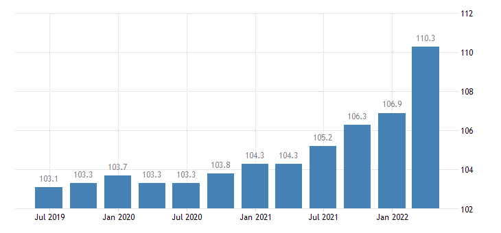 italy output price idx in construction eurostat data