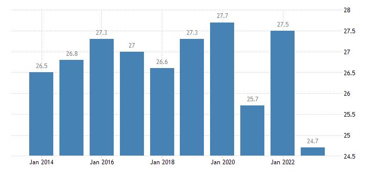 italy overcrowding rate females eurostat data
