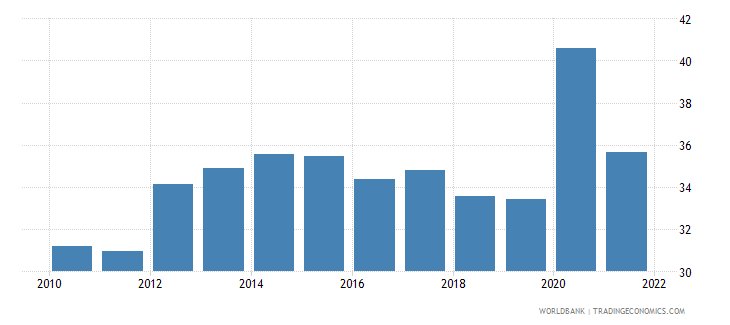 italy part time employment total percent of total employment wb data