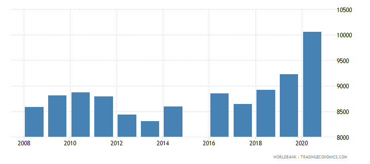 italy patent applications residents wb data
