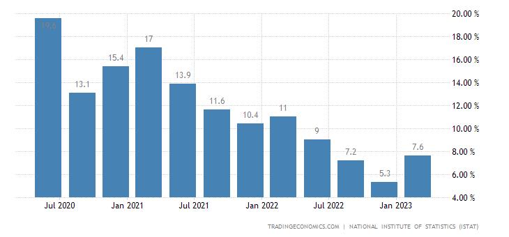 Italy Gross Household Saving Rate