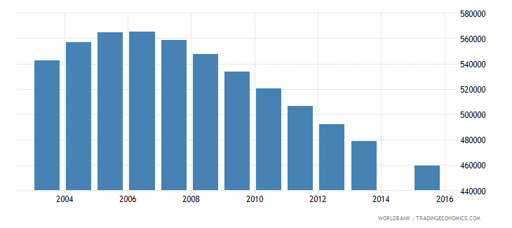 italy population age 0 total wb data