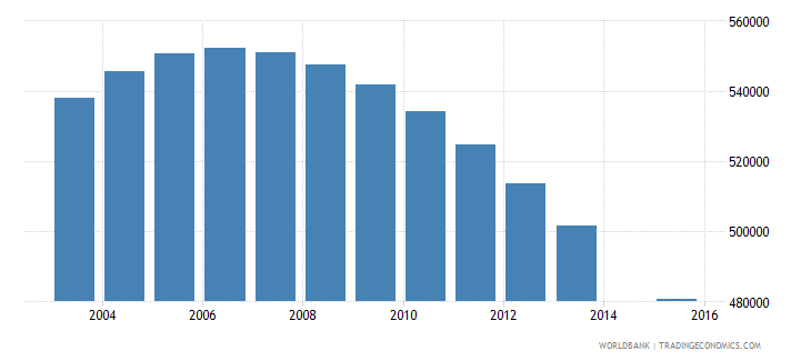 italy population age 1 total wb data