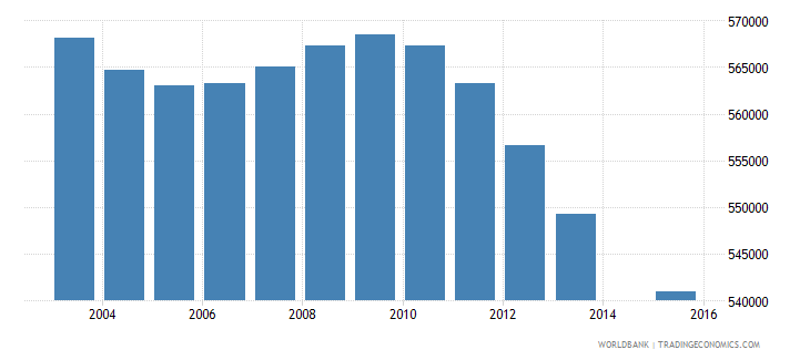 italy population age 16 total wb data