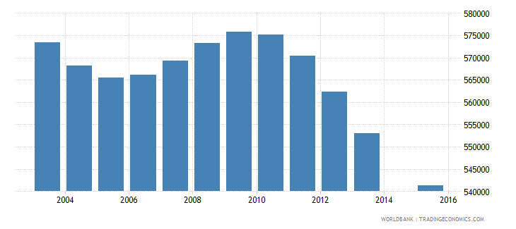 italy population age 17 total wb data