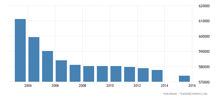 italy population age 20 total wb data