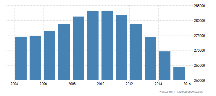 italy population age 3 male wb data