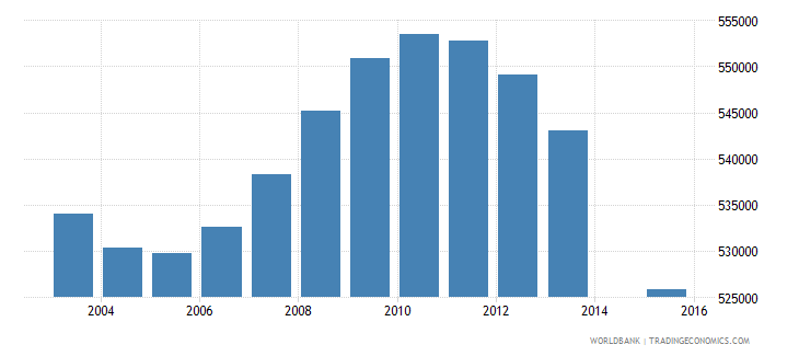 italy population age 4 total wb data