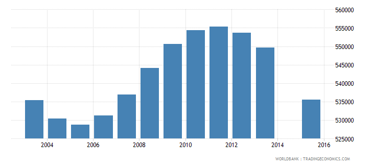 italy population age 5 total wb data
