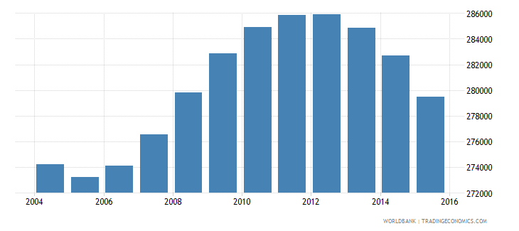 italy population age 6 male wb data
