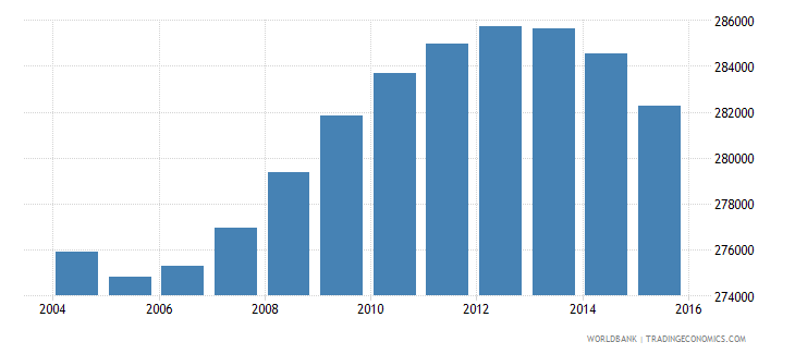 italy population age 7 male wb data