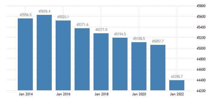 italy population aged 15 74 eurostat data
