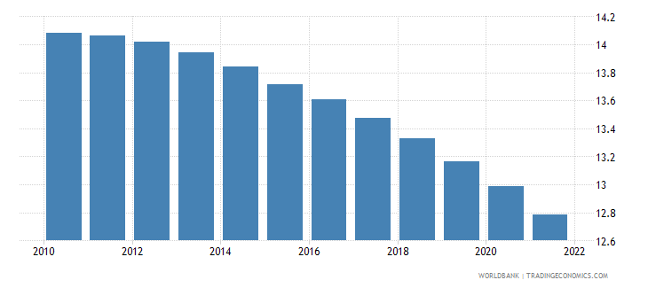 italy population ages 0 14 percent of total wb data