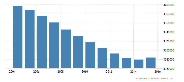 italy population ages 12 17 total wb data