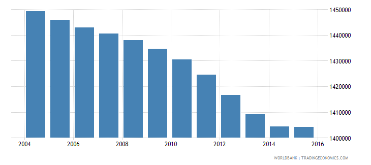 italy population ages 13 17 male wb data