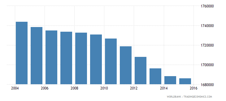 italy population ages 13 18 male wb data