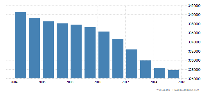 italy population ages 13 18 total wb data