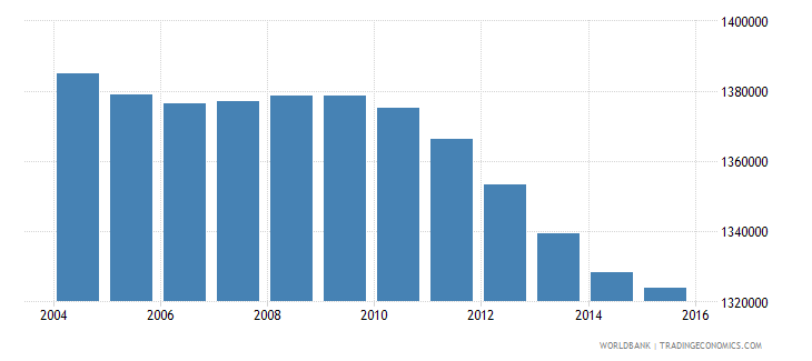 italy population ages 14 18 female wb data