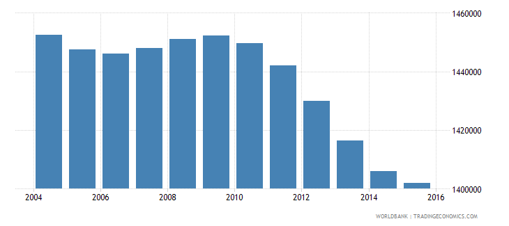 italy population ages 14 18 male wb data