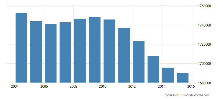 italy population ages 14 19 male wb data