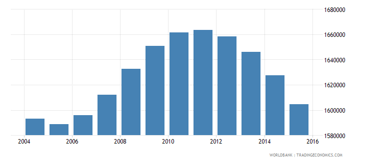 italy population ages 4 6 total wb data