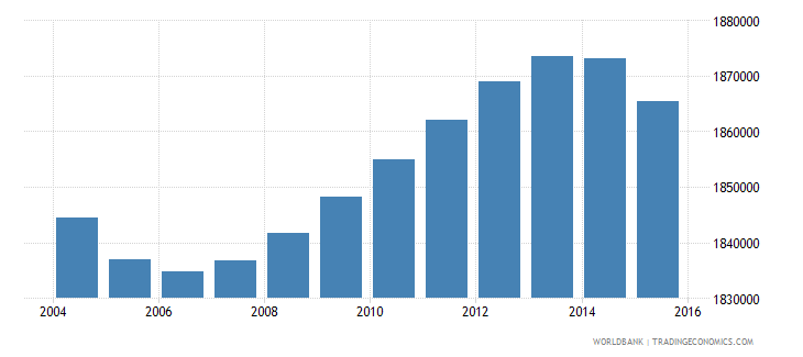 italy population ages 5 11 female wb data