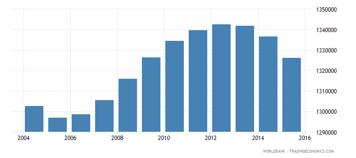 italy population ages 5 9 female wb data