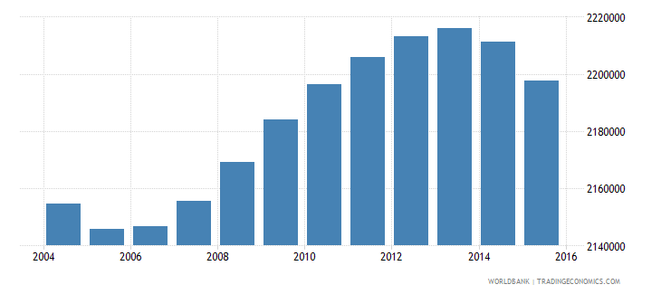 italy population ages 6 9 total wb data