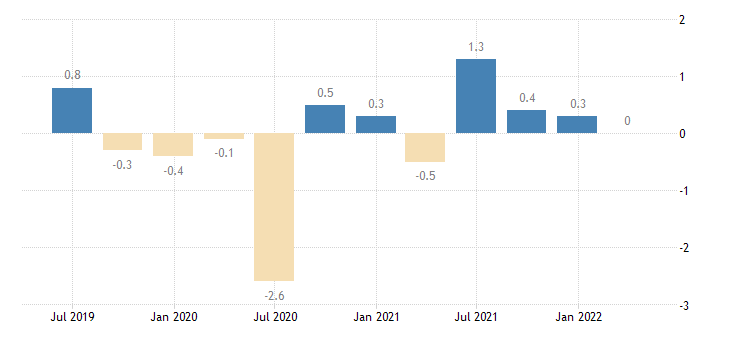 italy population employment total employment domestic concept eurostat data