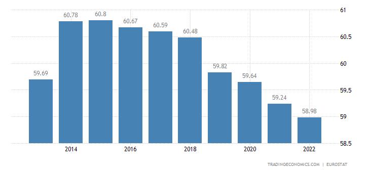 Italy Population
