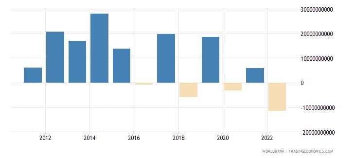 italy portfolio equity net inflows bop us dollar wb data