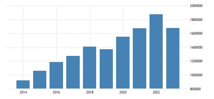 italy portfolio investment assets financial account eurostat data