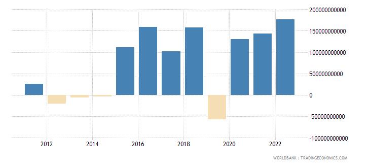 italy portfolio investment excluding lcfar bop us dollar wb data