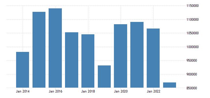 italy portfolio investment liabilities financial account debt securities eurostat data
