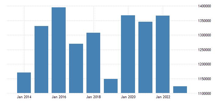 italy portfolio investment liabilities financial account eurostat data