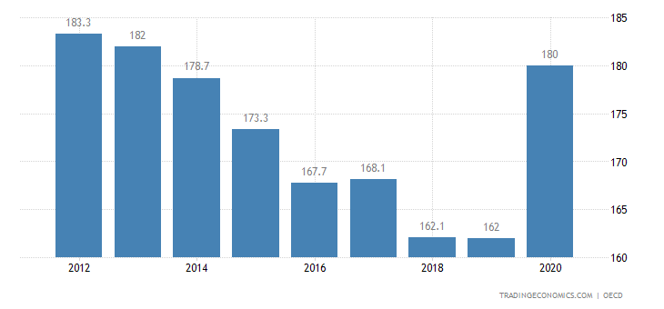 Italy Private Debt to GDP