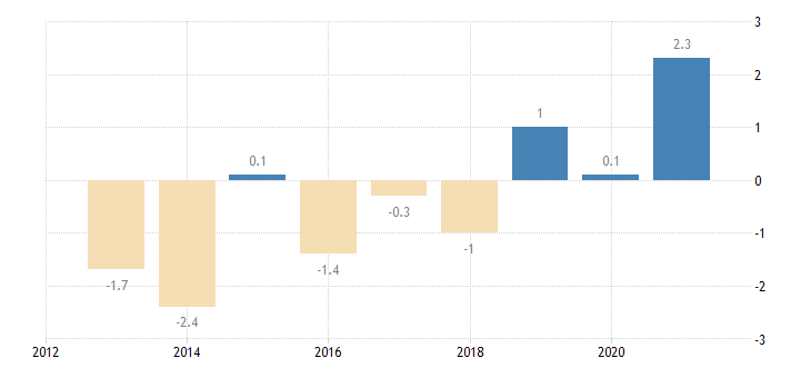 italy private sector credit flow loans non financial corporations eurostat data