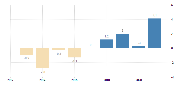 italy private sector credit flow non consolidated eurostat data