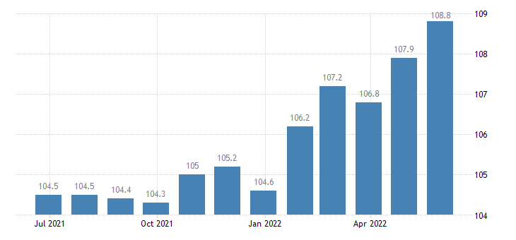 italy producer prices in industry distilling rectifying blending of spirits eurostat data