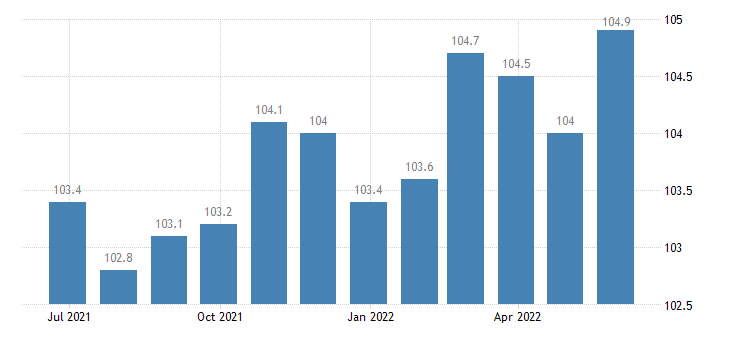 italy producer prices in industry manufacture of communication equipment eurostat data