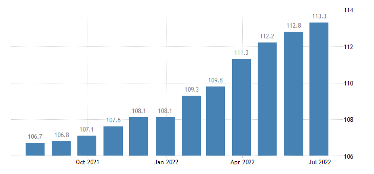 italy producer prices in industry manufacture of furniture jewellery musical instruments toys repair installation of machinery equipment eurostat data
