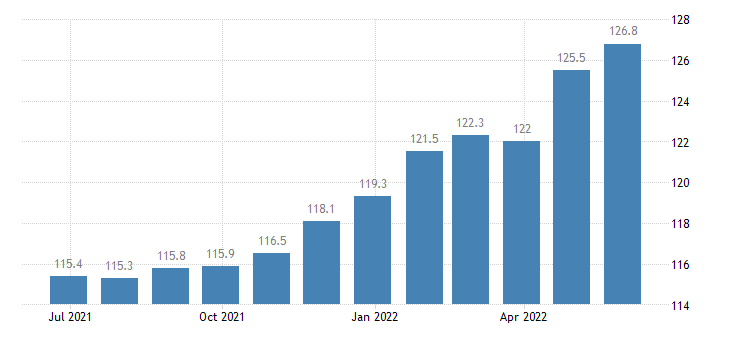 italy producer prices in industry manufacture of other textiles n e c eurostat data