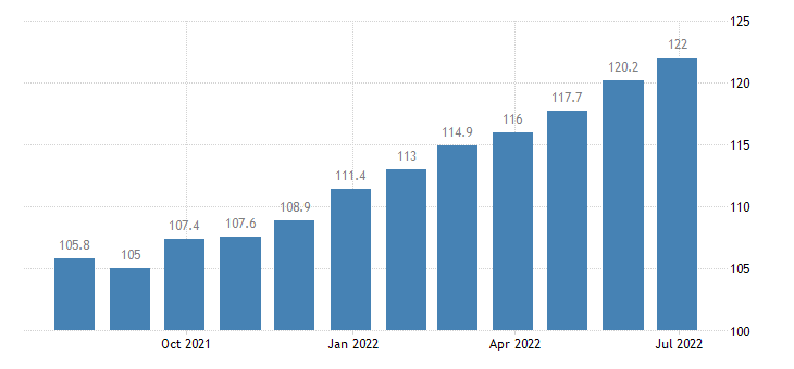 italy producer prices in industry manufacture of paper stationery eurostat data