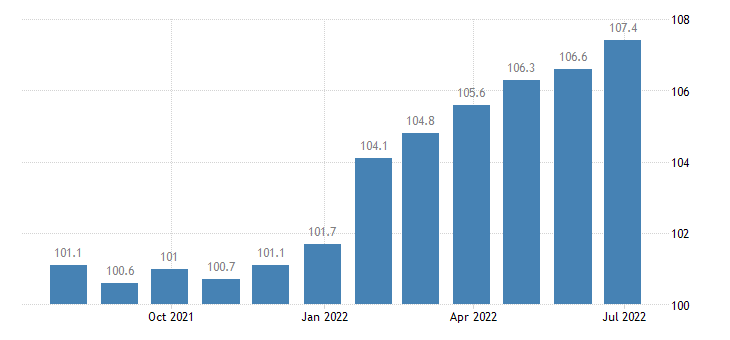 italy producer prices in industry manufacture of perfumes toilet preparations eurostat data