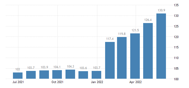 italy producer prices in industry manufacture of ready mixed concrete eurostat data