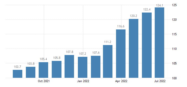 italy producer prices in industry manufacture of refractory products eurostat data