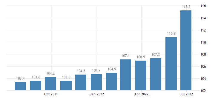 italy producer prices in industry manufacture of rubber tyres tubes retreading rebuilding of rubber tyres eurostat data