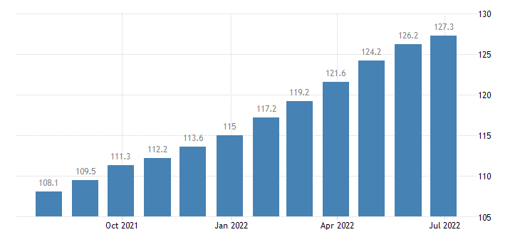 italy producer prices in industry manufacture of wood paper printing reproduction eurostat data