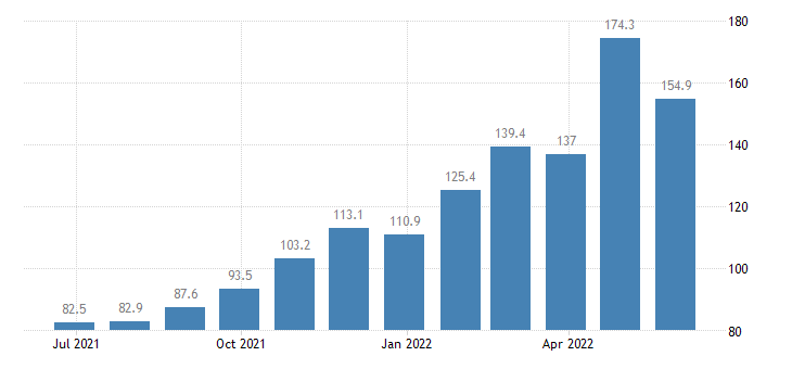italy producer prices in industry mining quarrying eurostat data